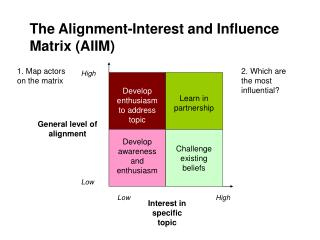 The Alignment-Interest and Influence Matrix (AIIM)