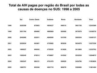 Total de AIH pagas por região do Brasil por todas as causas de doenças no SUS: 1998 a 2005