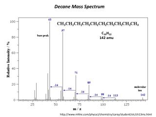 Decane Mass Spectrum