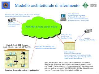 Modello architetturale di riferimento