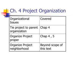 Ch. 4 Project Organization