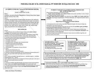 PANCASILA DALAM  UU No. 20/2003 Sisdiknas, PP 19/2005 SNP, SK Dirjen Dikti 43/44 - 2006