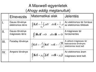 A Maxwell-egyenletek ( Ahogy eddig megtanultuk )