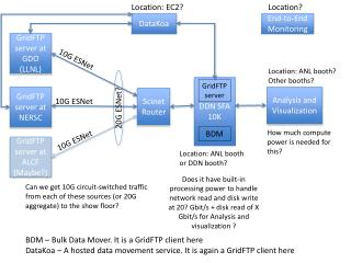 GridFTP server at  GDO  (LLNL)