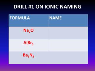 DRILL #1 ON IONIC NAMING