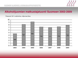 Alkoholijuomien matkustajatuonti Suomeen 2003-2009