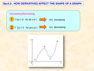 Sec4.3:  HOW DERIVATIVES AFFECT THE SHAPE OF A GRAPH