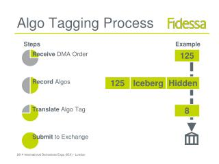 Algo Tagging Process