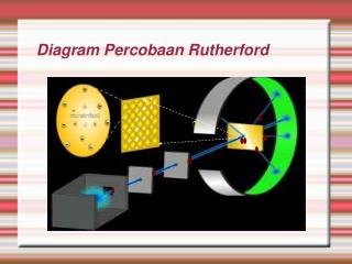 Diagram Percobaan Rutherford