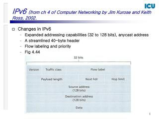 IPv6  (from ch 4 of Computer Networking by Jim Kurose and Keith Ross, 2002.