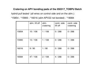 Cratering on APV bonding pads of the 050317_TOBPU Batch