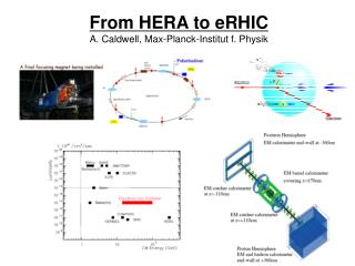 From HERA to eRHIC A. Caldwell, Max-Planck-Institut f. Physik
