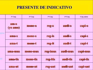 indicativo+y+subjuntivo