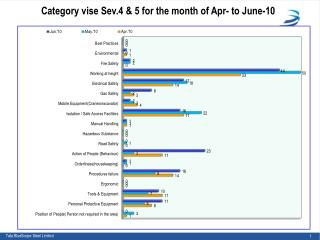 Category vise Sev.4 & 5 for the month of  Apr-  to  June-10