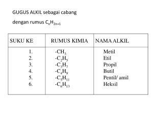 GUGUS ALKIL sebagai cabang  dengan rumus C n H 2n+1
