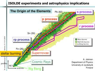 ISOLDE experiments and astrophysics implications