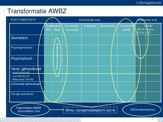 Transformatie AWBZ