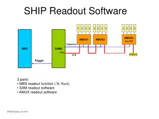 SHIP Readout Software