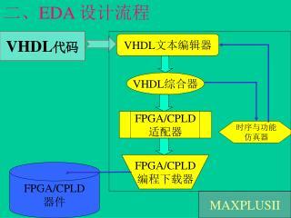FPGA/CPLD 器件