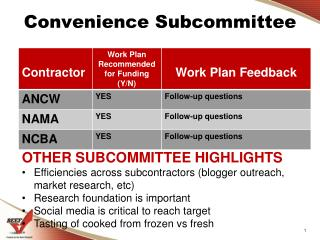 Convenience Subcommittee