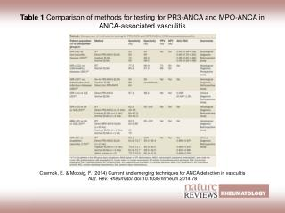 Table 1  Comparison of methods for testing for PR3-ANCA and MPO-ANCA in ANCA-associated vasculitis