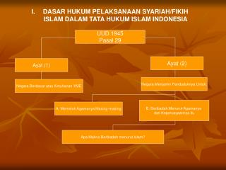 DASAR HUKUM PELAKSANAAN SYARIAH/FIKIH ISLAM DALAM TATA HUKUM ISLAM INDONESIA