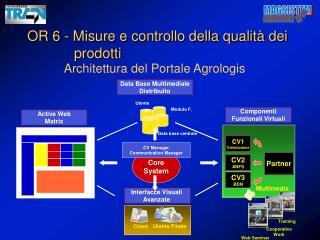 Architettura del Portale Agrologis