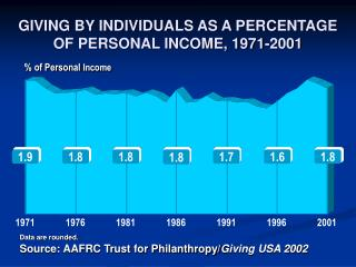 % of Personal  Income