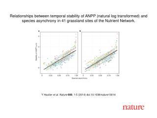 Y Hautier et al.  Nature  000 ,  1 -5 (201 4 ) doi:10.1038/nature 13014