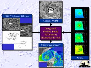 Integrated  Satellite-Based  TC Intensity Estimation System