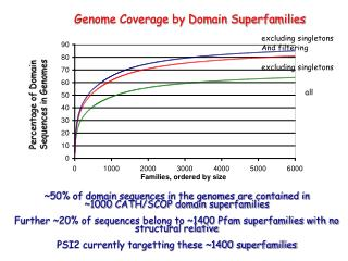 Percentage of Domain Sequences in Genomes
