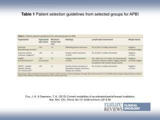 Table 1  Patient selection guidelines from selected groups for APBI