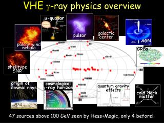 VHE  ? - ray physics overview