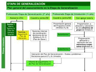 Profesorado Etapa de Generalización (2º año)
