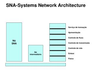 SNA-Systems Network Architecture