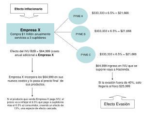 Empresa X Compra $1 millón anualmente servicios a 3 suplidores