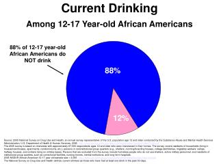 Current Drinking Among 12-17 Year-old African Americans