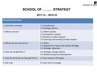 SCHOOL OF ……… STRATEGY 2011/12 – 2015/16