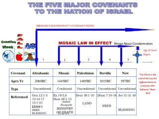 THE FIVE MAJOR COVENANTS  TO THE NATION OF ISRAEL