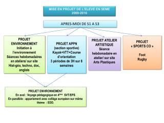 MISE EN PROJET DE L'ELEVE EN 5EME 2009-2010