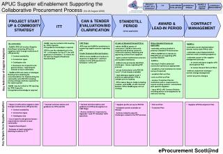 APUC Supplier eEnablement Supporting the  Collaborative Procurement Process  (V4 26 August 2008)