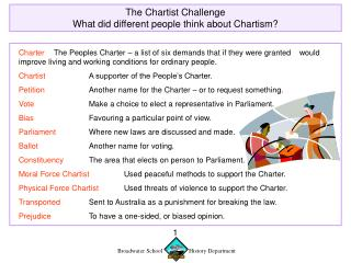 The Chartist Challenge What did different people think about Chartism?
