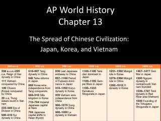 AP World History Chapter 13