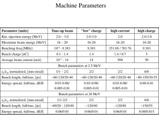 Machine Parameters