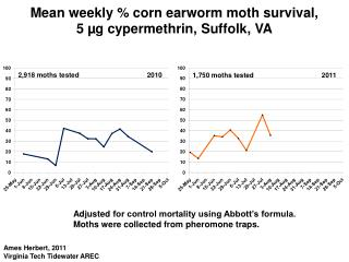 Mean weekly % corn earworm moth survival,  5 µg  cypermethrin , Suffolk, VA