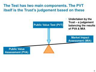 Public Value  Assessment (PVA)