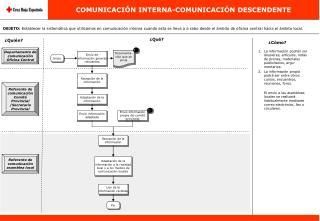 COMUNICACIÓN INTERNA-COMUNICACIÓN DESCENDENTE