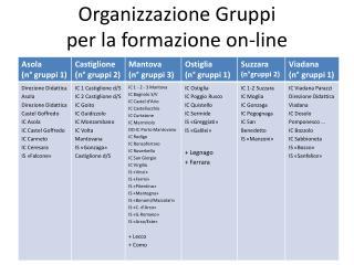 Organizzazione Gruppi per la formazione on-line