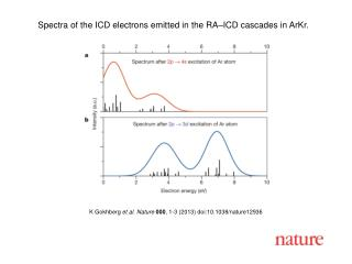 K  Gokhberg et al. Nature  000 , 1-3 (2013)  doi:10.1038/nature12936