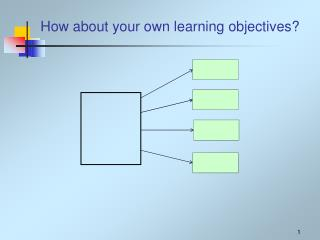 How about your own learning objectives?